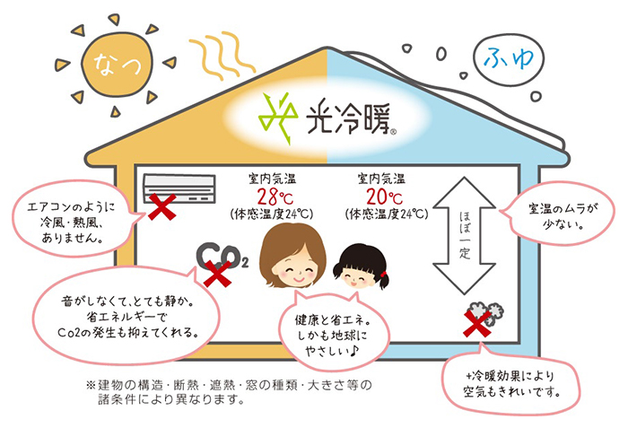 光冷暖は...1.エアコンのように冷風・熱風ありません 2.音がしなくて、とても静か。省エネルギーでCo2の発生も抑えてくれる。 3.健康と省エネ。しかも地球にやさしい♪ 4.+冷暖効果により空気もきれいです 5.温度のムラが少ない。 6.夏は室内気温28℃(体感温度24℃)、冬は室内気温20℃(体感温度24℃)でほぼ一定